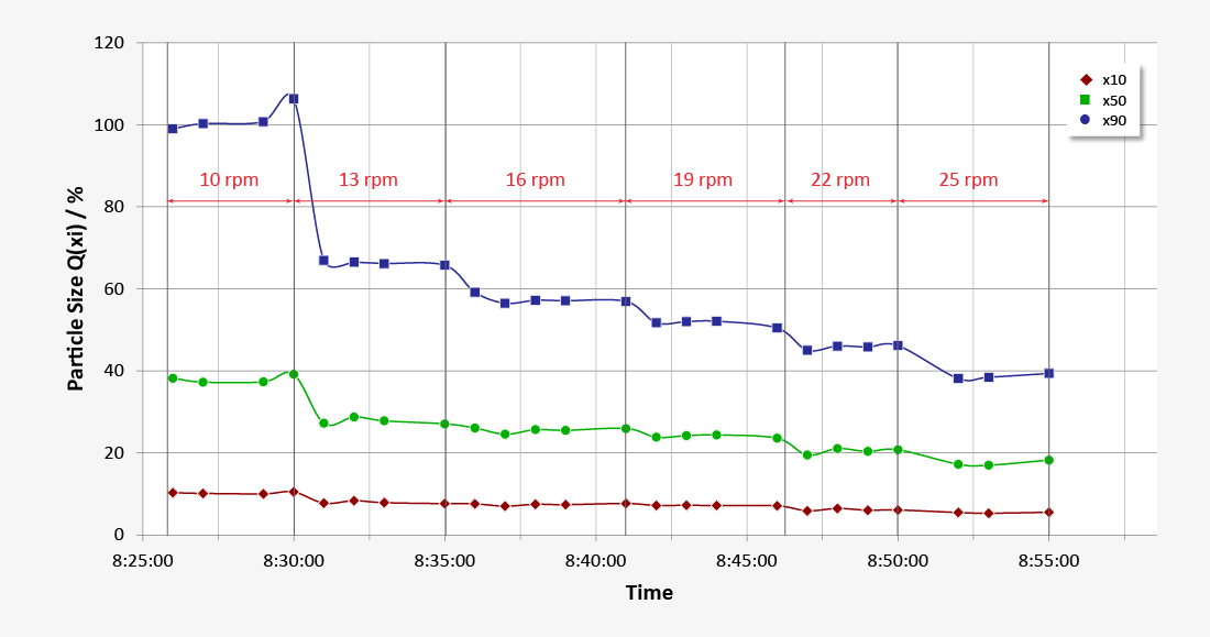 Diagram for particle size distribution of powder coatings