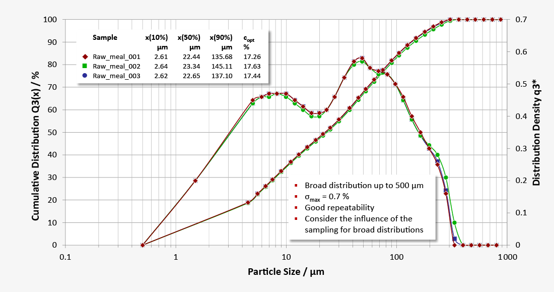 Particle size distribution of raw meal and cement