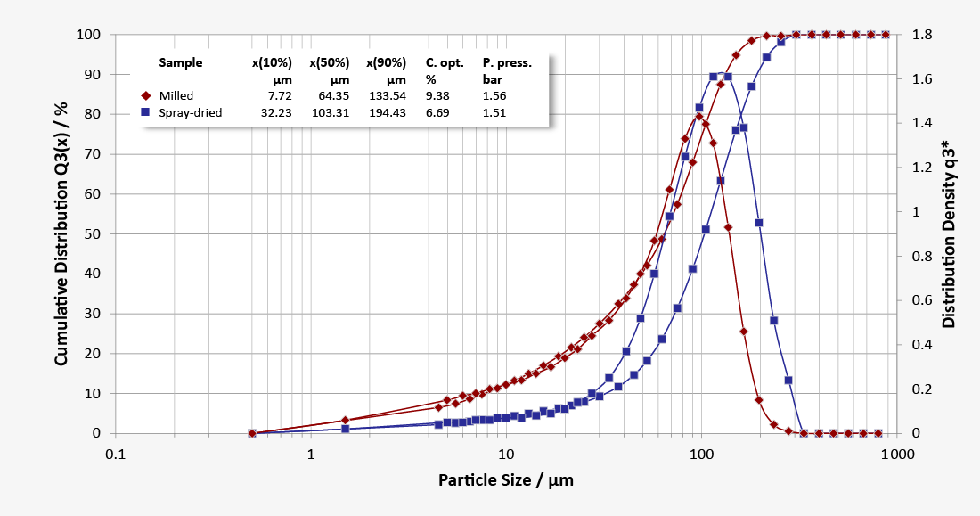 Particle size distribution of milled and spray-dried lactose