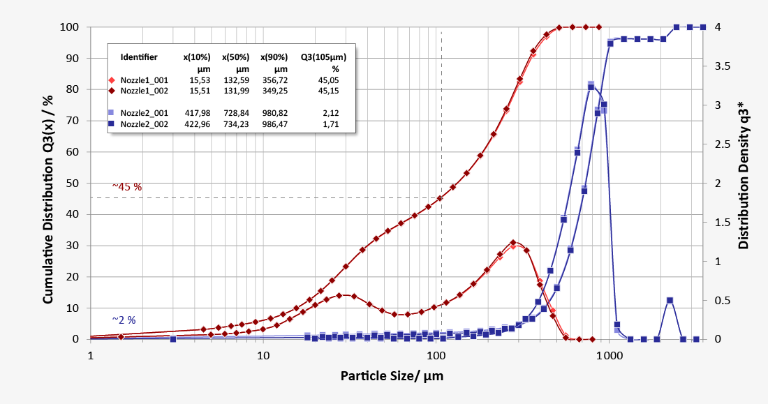 Particle size distribution of agriculture spray