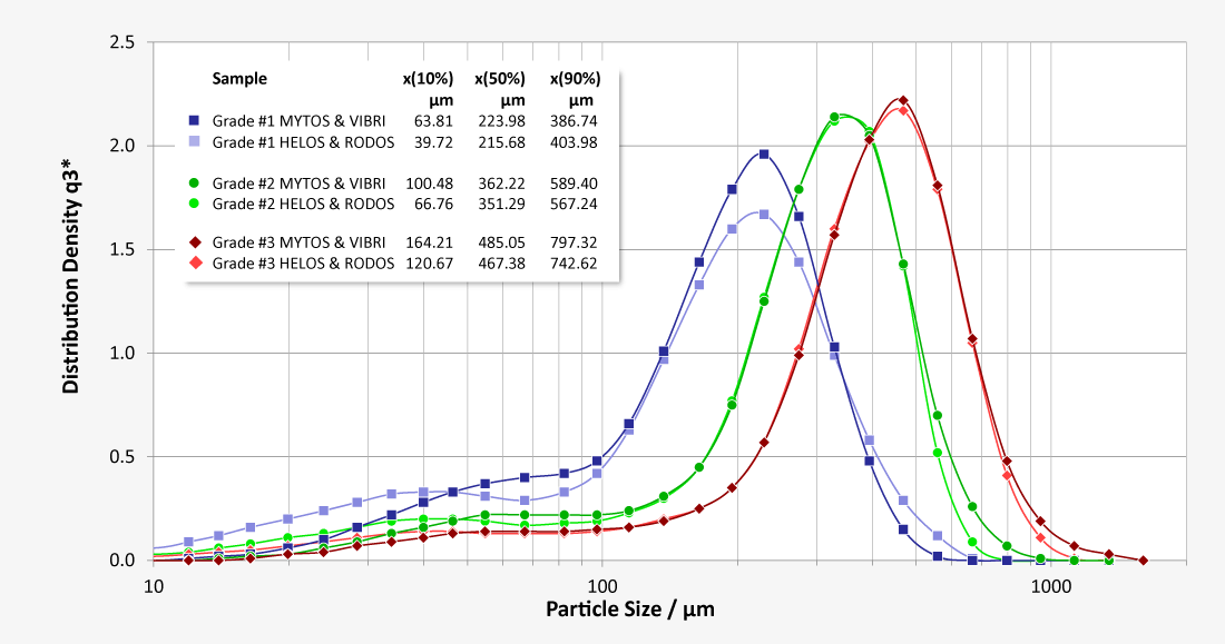 Grain size distribution of 3 different types of coffee with varying degrees of grinding
