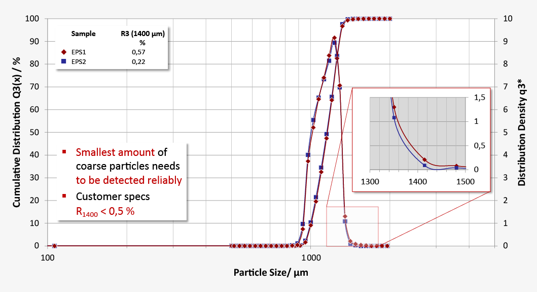 Particle size distribution of expanded polysterene