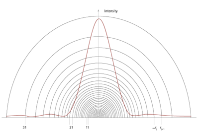 Intensity distribution of a larger particle