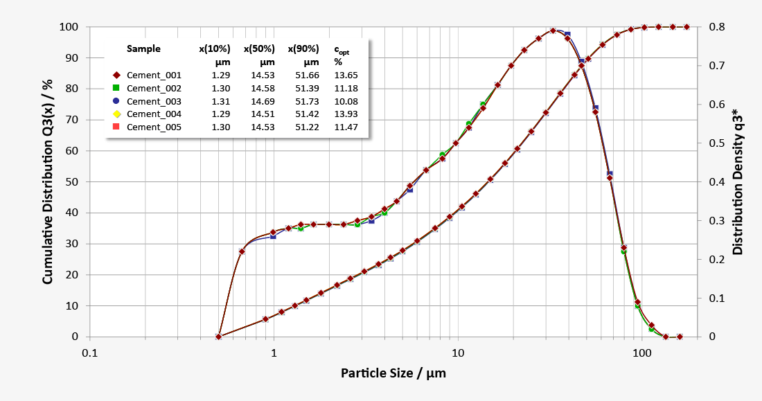 Repeatability of cement particle sizing with Sympatec online particle sizer