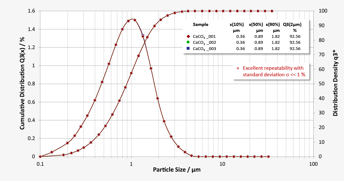 Particle size distribution of calcium carbonate