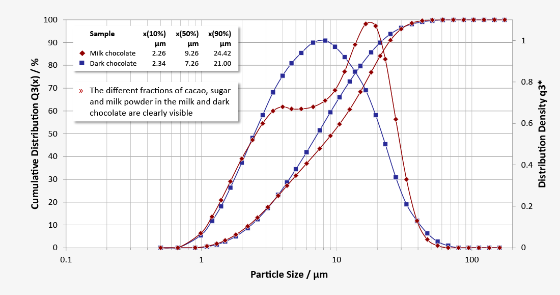 Particle size distribution of different chocolate types with different proportions of fine and coarse chocolate particles