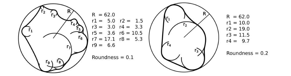 Shape parameter roundness
