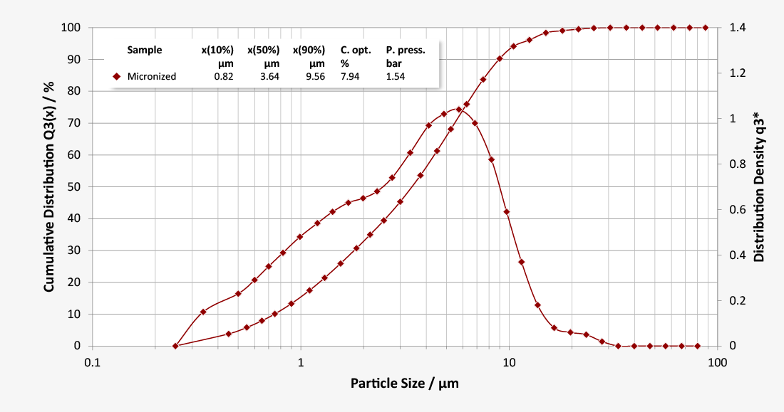 Particle size distribution of micronised lactose