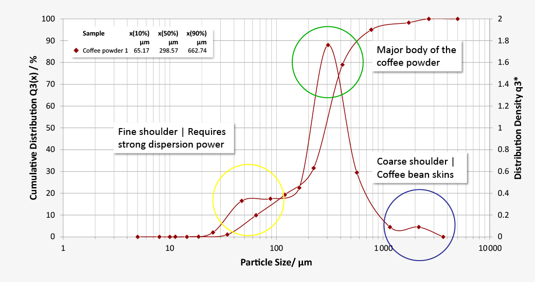 Single particle detection with image analysis for coffee powders optimization