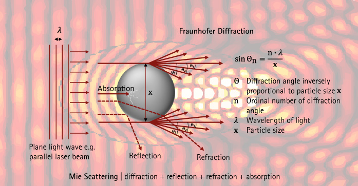 Fraunhofer diffraction scattered light of absorbing particles
