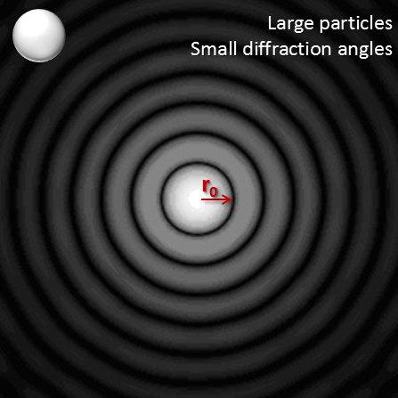 Diffraction pattern of a large particle